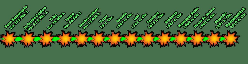 vulkanausbrueche-zeitstrahl